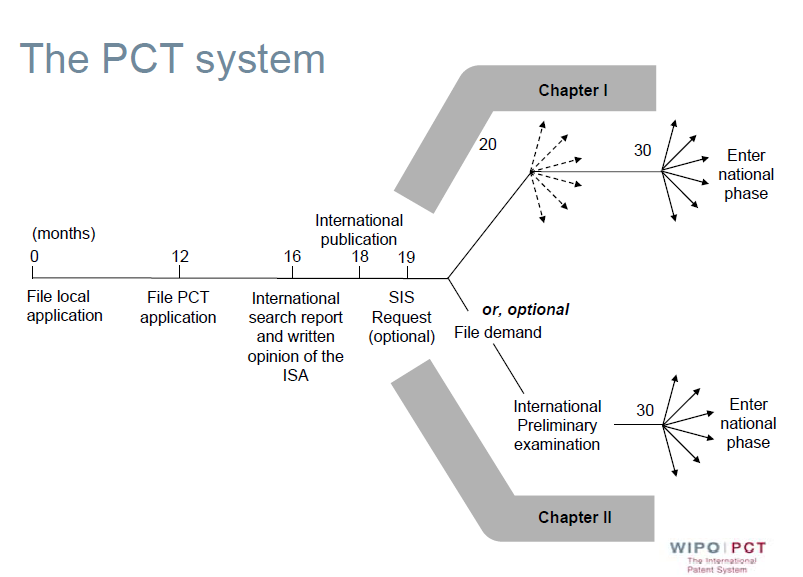 Pct Patent Application Flow Diagram The Law Office Of Matthew M